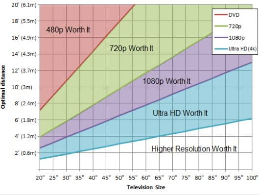 size, distance and resolution for home theater TVs